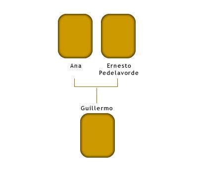 Árbol genealógico de Gregorio Hillcoat