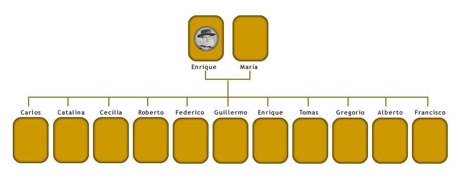 ÁRBOL GENEALÓGICO FAMILIA HILLCOAT EN LA REPÚBLICA ARGENTINA