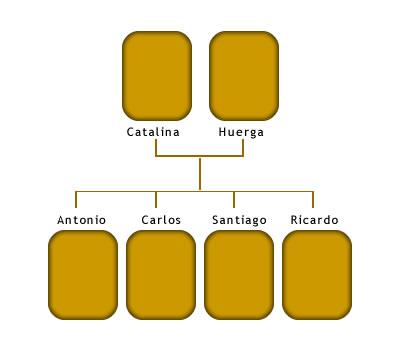 Árbol genealógico de Catalina Hillcoat