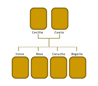 Árbol genealógico de Cecilia hillcoat