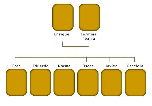 Árbol Genealógico de Enrique Hillcoat
