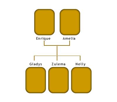 Árbol genealógico de Enrique Hillcoat Hijo