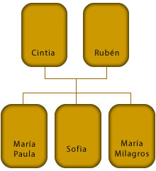 Árbol genealógico de Cintia Hillcoat