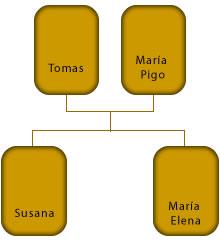 Ärbol genealógico de Tomas Hillcoat